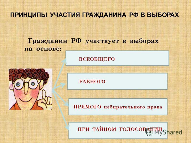 Гражданин РФ участвует в выборах на основе: ВСЕОБЩЕГО РАВНОГО ПРЯМОГО избирательного права ПРИ ТАЙНОМ ГОЛОСОВАНИИ ПРИНЦИПЫ УЧАСТИЯ ГРАЖДАНИНА РФ В ВЫБОРАХ