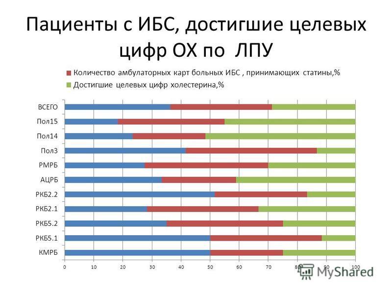 Пациенты с ИБС, достигшие целевых цифр ОХ по ЛПУ