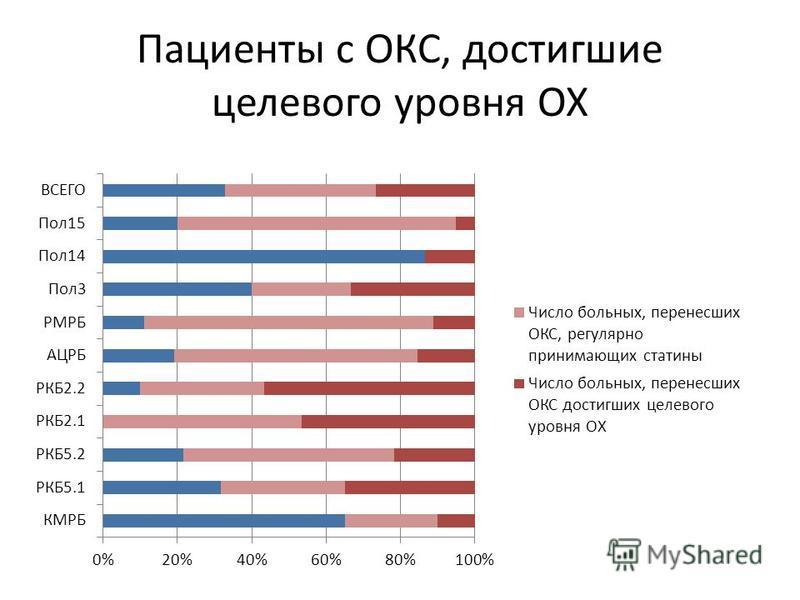 Пациенты с ОКС, достигшие целевого уровня ОХ