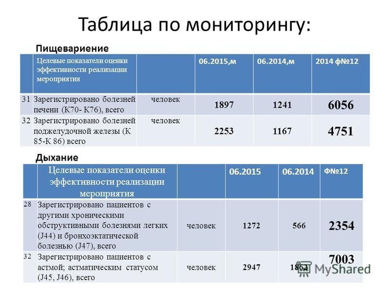 Таблица по мониторингу: Целевые показатели оценки эффективности реализации мероприятия 06.2015,м 06.2014,м 2014 ф 12 31Зарегистрировано болезней печени (К70- К76), всего человек 18971241 6056 32Зарегистрировано болезней поджелудочной железы (К 85-К 8