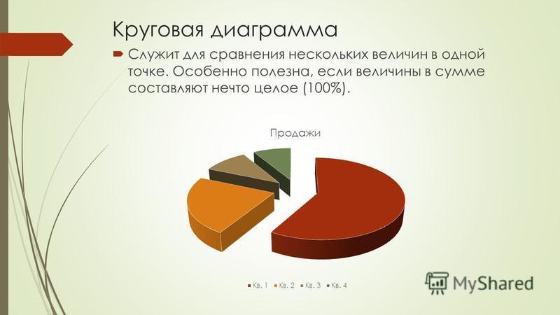 Круговая диаграмма Служит для сравнения нескольких величин в одной точке. Особенно полезна, если величины в сумме составляют нечто целое (100%).
