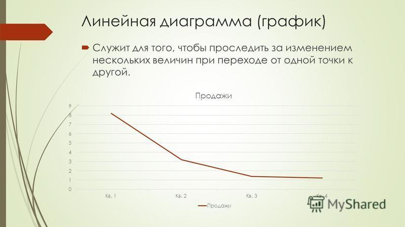 Линейная диаграмма (график) Служит для того, чтобы проследить за изменением нескольких величин при переходе от одной точки к другой.