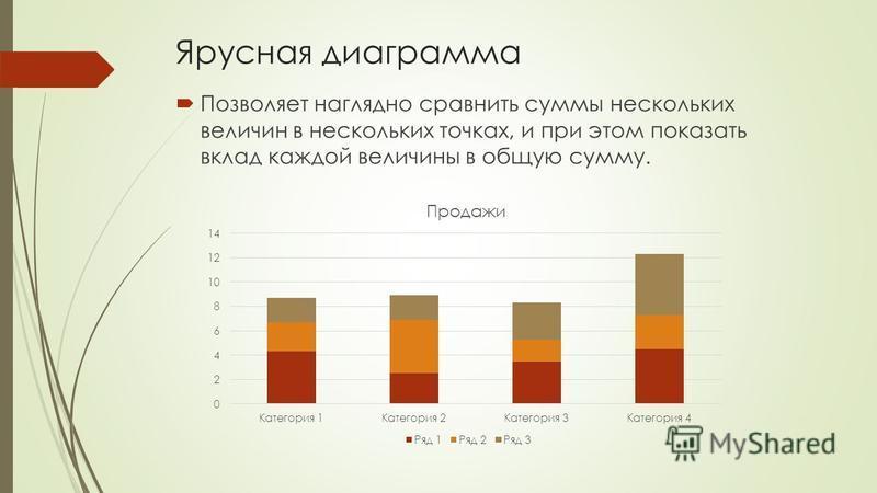 Ярусная диаграмма Позволяет наглядно сравнить суммы нескольких величин в нескольких точках, и при этом показать вклад каждой величины в общую сумму.