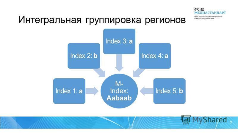 7 Интегральная группировка регионов M- Index: Aabaab Index 1: aIndex 2: bIndex 3: aIndex 4: aIndex 5: b