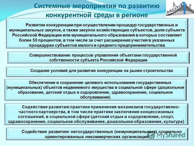 Развитие конкуренции при осуществлении процедур государственных и муниципальных закупок, а также закупок хозяйствующих субъектов, доля субъекта Российской Федерации или муниципального образования в которых составляет более 50 процентов, в том числе з