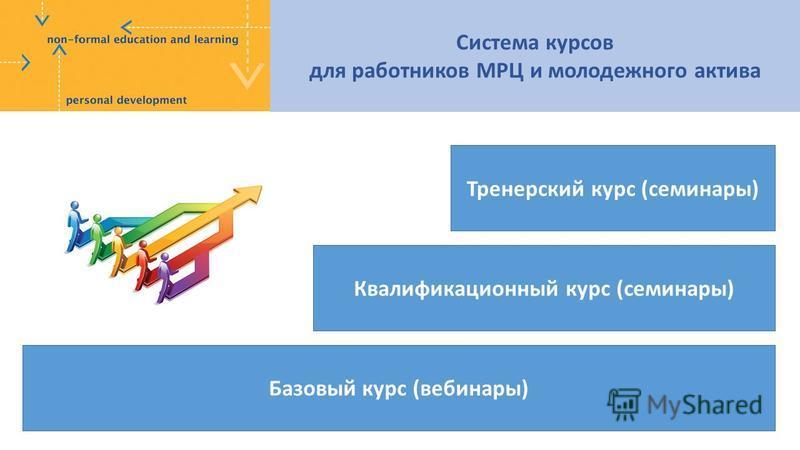 Базовый курс (вебинары) Квалификационный курс (семинары) Тренерский курс (семинары) Система курсов для работников МРЦ и молодежного актива