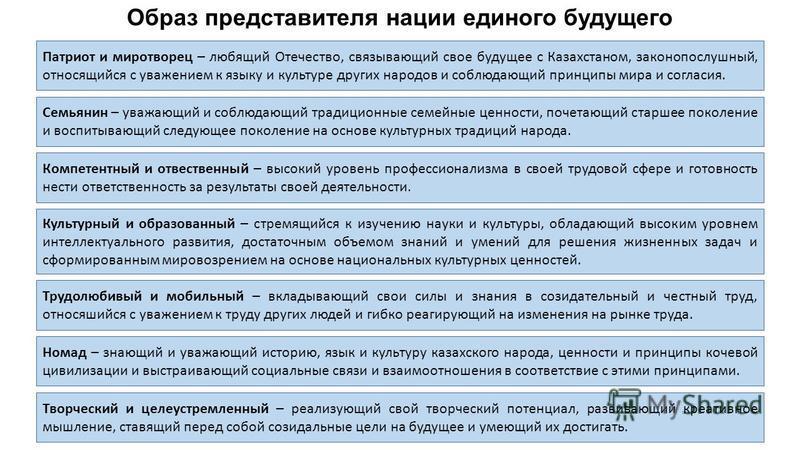 Образ представителя нации единого будущего Патриот и миротворец – любящий Отечество, связывающий свое будущее с Казахстаном, законопослушный, относящийся с уважением к языку и культуре других народов и соблюдающий принципы мира и согласия. Семьянин –