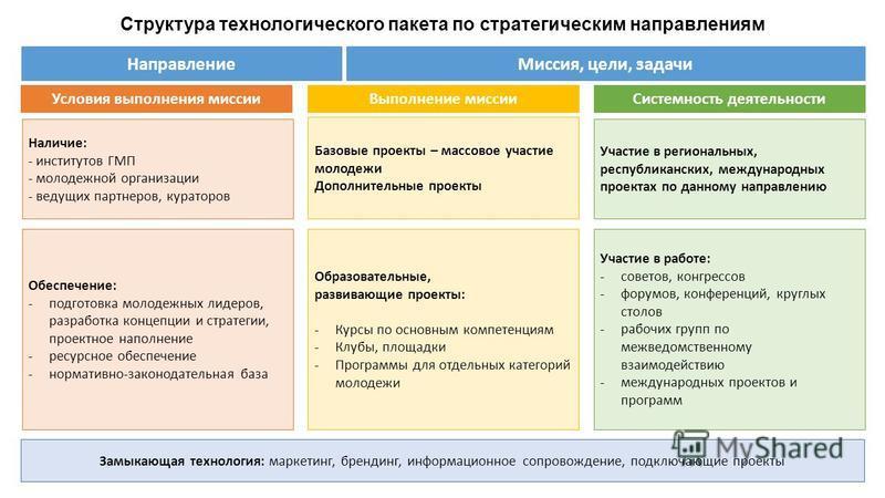 Структура технологического пакета по стратегическим направлениям Направление Миссия, цели, задачи Базовые проекты – массовое участие молодежи Дополнительные проекты Образовательные, развивающие проекты: -Курсы по основным компетенциям -Клубы, площадк