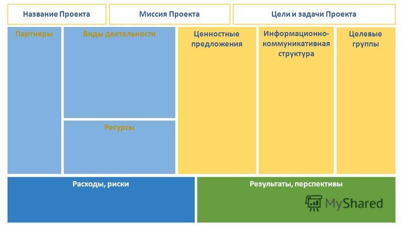 Название Проекта Расходы, риски Результаты, перспективы Партнеры Виды деятельности Ресурсы Ценностные предложения Информационно- коммуникативная структура Целевые группы Миссия Проекта Цели и задачи Проекта