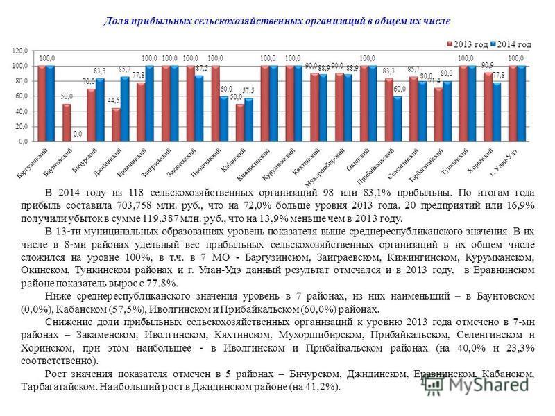 В 2014 году из 118 сельскохозяйственных организаций 98 или 83,1% прибыльны. По итогам года прибыль составила 703,758 млн. руб., что на 72,0% больше уровня 2013 года. 20 предприятий или 16,9% получили убыток в сумме 119,387 млн. руб., что на 13,9% мен
