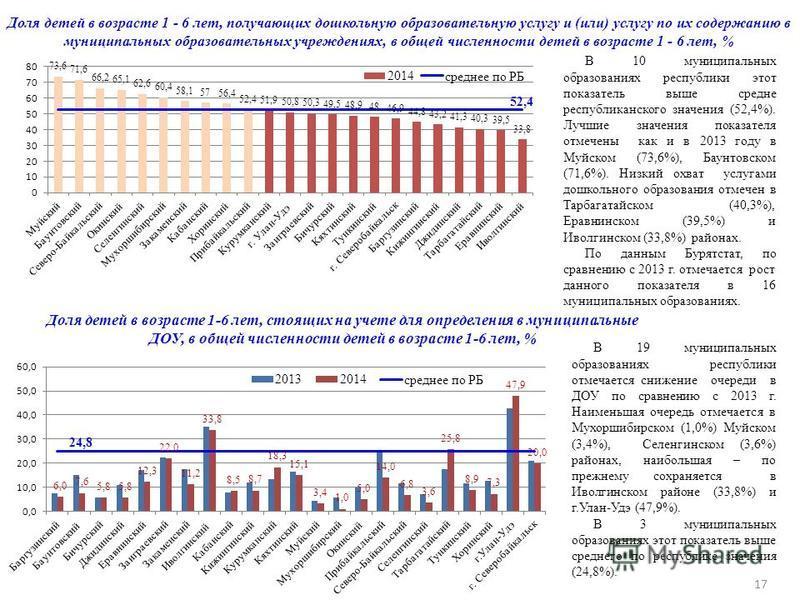 В 19 муниципальных образованиях республики отмечается снижение очереди в ДОУ по сравнению с 2013 г. Наименьшая очередь отмечается в Мухоршибирском (1,0%) Муйском (3,4%), Селенгинском (3,6%) районах, наибольшая – по прежнему сохраняется в Иволгинском