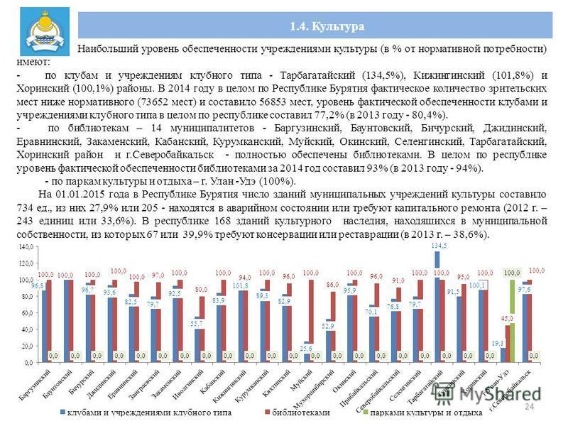 1.4. Культура 24 Наибольший уровень обеспеченности учреждениями культуры (в % от нормативной потребности) имеют: -по клубам и учреждениям клубного типа - Тарбагатайский (134,5%), Кижингинский (101,8%) и Хоринский (100,1%) районы. В 2014 году в целом