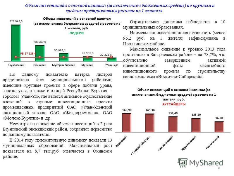 Объем инвестиций в основной капитал (за исключением бюджетных средств) по крупным и средним предприятиям в расчете на 1 жителя Отрицательная динамика наблюдается в 10 муниципальных образованиях. Наименьшая инвестиционная активность (менее 96,2 руб. н