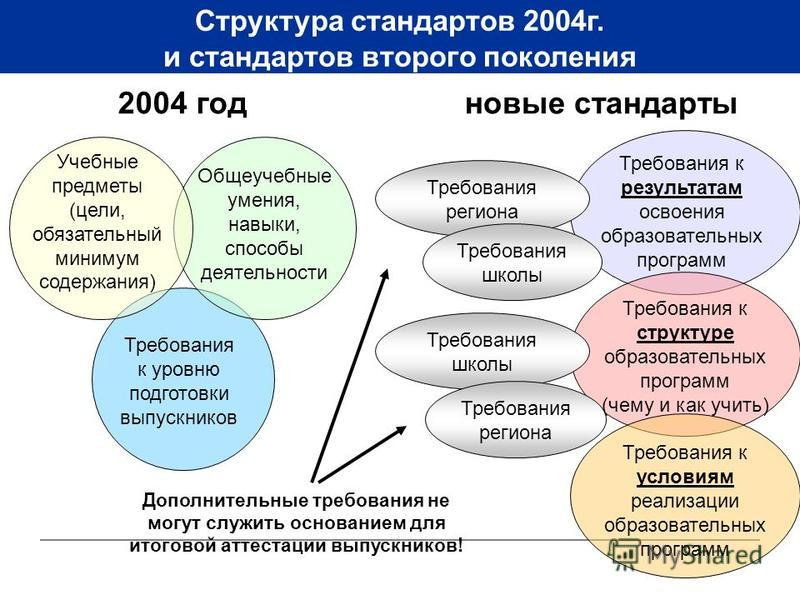 Структура стандартов 2004 г. и стандартов второго поколения 2004 год Учебные предметы (цели, обязательный минимум содержания) Общеучебные умения, навыки, способы деятельности Требования к уровню подготовки выпускников Требования региона Требования шк