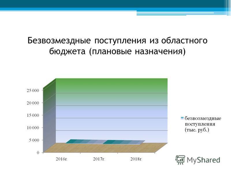 Безвозмездные поступления из областного бюджета (плановые назначения)