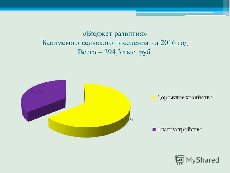 «Бюджет развития» Басимского сельского поселения на 2016 год Всего – 394,3 тыс. руб.