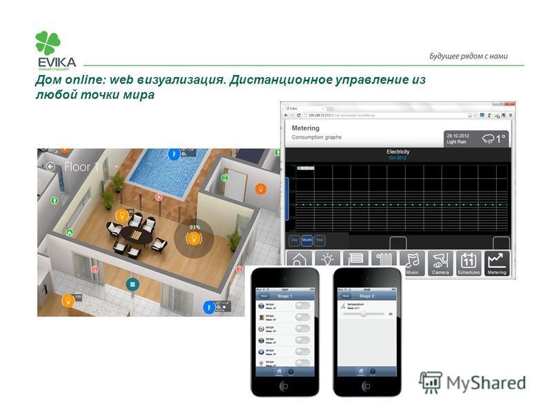 Дом online: web визуализация. Дистанционное управление из любой точки мира