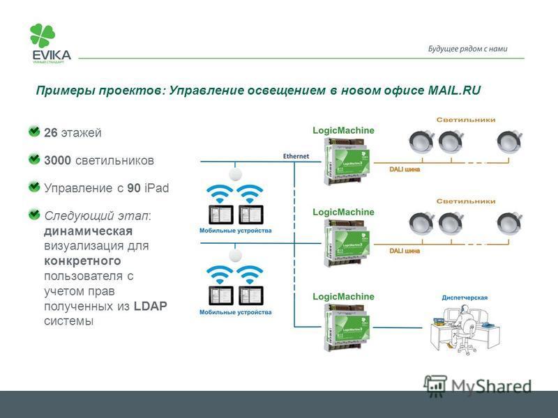 Примеры проектов: Управление освещением в новом офисе MAIL.RU 26 этажей 3000 светильников Управление с 90 iPad Следующий этап: динамическая визуализация для конкретного пользователя с учетом прав полученных из LDAP системы