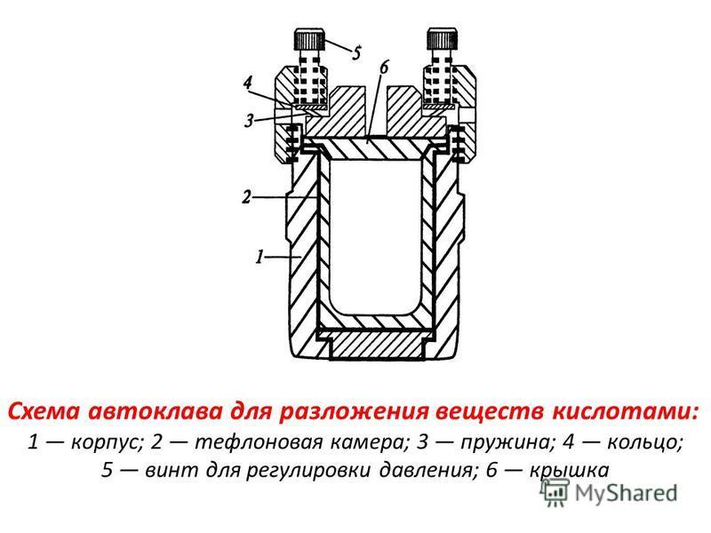 Схема автоклава для разложения веществ кислотами: 1 корпус; 2 тефлоновая камера; 3 пружина; 4 кольцо; 5 винт для регулировки давления; 6 крышка