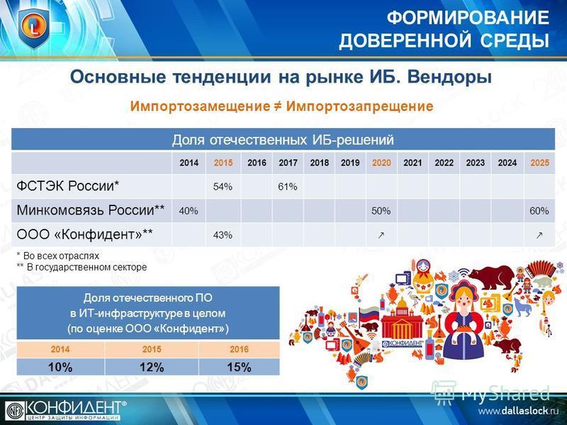 ФОРМИРОВАНИЕ ДОВЕРЕННОЙ СРЕДЫ Основные тенденции на рынке ИБ. Вендоры Доля отечественных ИБ-решений 201420152016201720182019202020212022202320242025 ФСТЭК России* 54%61% Минкомсвязь России** 40%50%60% ООО «Конфидент»** 43% * Во всех отраслях ** В гос