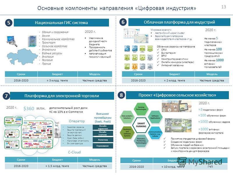 Основные компоненты направления «Цифровая индустрия» 1313 Национальная ГИС система 5 Облачная платформа для индустрий 6 Сроки БюджетМодель 2016-2020 3 млрд. тенге Частные средства Платформа для электронной торговли 7 Сроки БюджетМодель 2016-2020 1.5