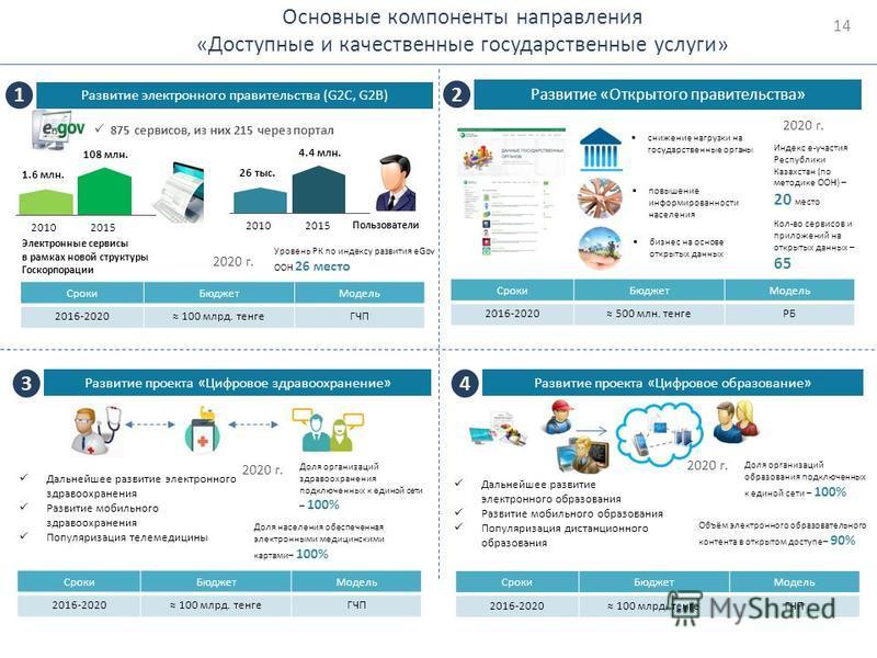 Основные компоненты направления «Доступные и качественные государственные услуги» Развитие электронного правительства (G2C, G2B) 1 Развитие проекта «Цифровое здравоохранение» 3 Развитие проекта «Цифровое образование» 4 Сроки БюджетМодель 2016-2020 10