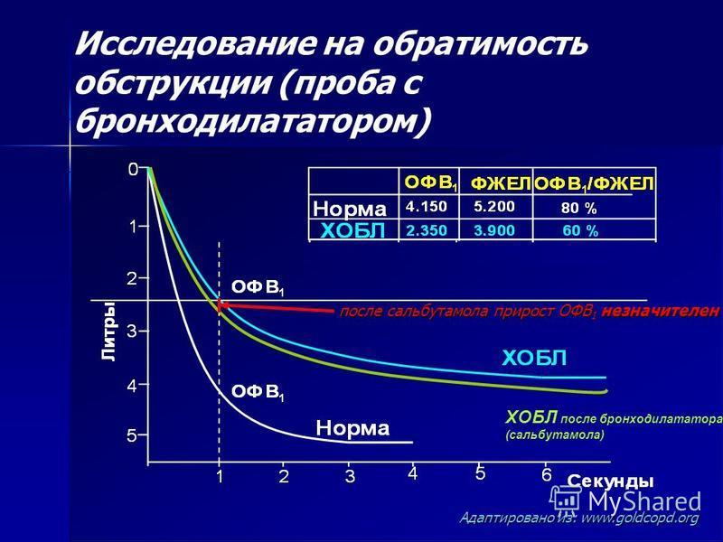 Исследование на обратимость обструкции (проба с бронходилататором) Адаптировано из: www.goldcopd.org после сальбутамола прирост ОФВ 1 незначителен ХОБЛ после бронходилататора (сальбутамола)