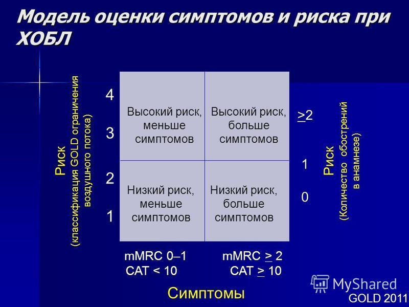 Модель оценки симптомов и риска при ХОБЛ Риск (классификация GOLD ограничения воздушного потока) 43214321 Риск (Количество обострений в анамнезе) >210>210 mMRC 0–1 mMRC > 2 CAT 10 Cимптомы Высокий риск, меньше симптомов Высокий риск, больше симптомов
