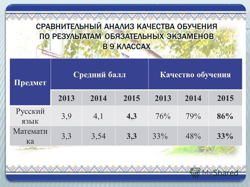 Предмет Средний балл Качество обучения 201320142015201320142015 Русский язык 3,94,14,376%79%86% Математи ка 3,33,543,3 33%48%33%