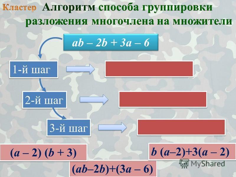 аb – 2b + 3 а – 6 1-й шаг 2-й шаг 3-й шаг (аb–2b)+(3 а – 6) b (а–2)+3(а – 2) (а – 2) (b + 3)