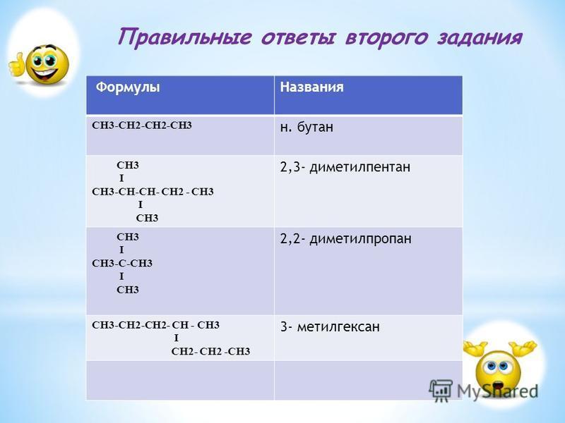 Правильные ответы второго задания Формулы Названия СН3-СН2-СН2-СН3 н. бутан СН3 I СН3-СН-СН- СН2 - СН3 I СН3 2,3- диметилпентан СН3 I СН3-С-СН3 I СН3 2,2- диметилпропан СН3-СН2-СН2- СН - СН3 I СН2- СН2 -СН3 3- метилгексан