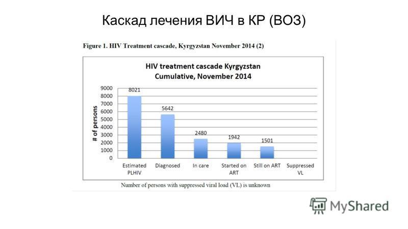 Каскад лечения ВИЧ в КР (ВОЗ)