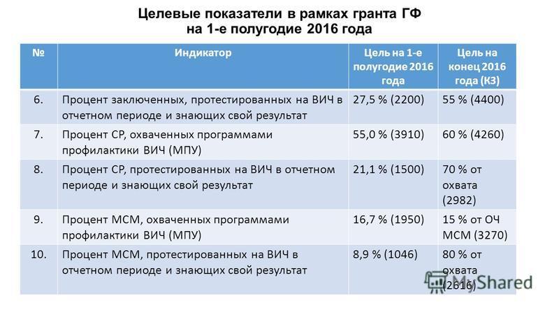 Целевые показатели в рамках гранта ГФ на 1-е полугодие 2016 года Индикатор Цель на 1-е полугодие 2016 года Цель на конец 2016 года (КЗ) 6. Процент заключенных, протестированных на ВИЧ в отчетном периоде и знающих свой результат 27,5 % (2200)55 % (440
