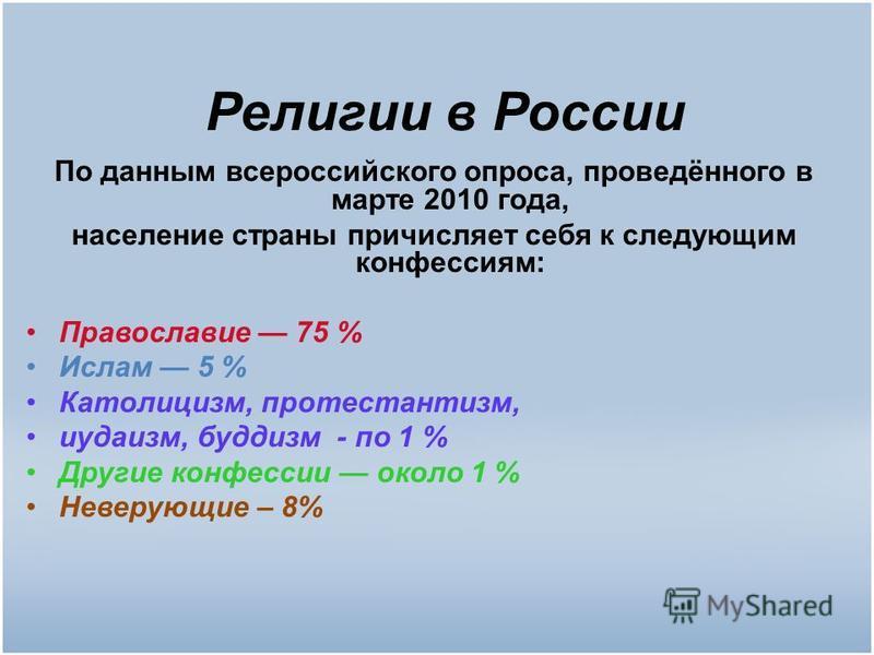 Религии в России По данным всероссийского опроса, проведённого в марте 2010 года, население страны причисляет себя к следующим конфессиям: Православие 75 % Ислам 5 % Католицисм, протестантисм, иудаисм, буддисм - по 1 % Другие конфессии около 1 % Неве