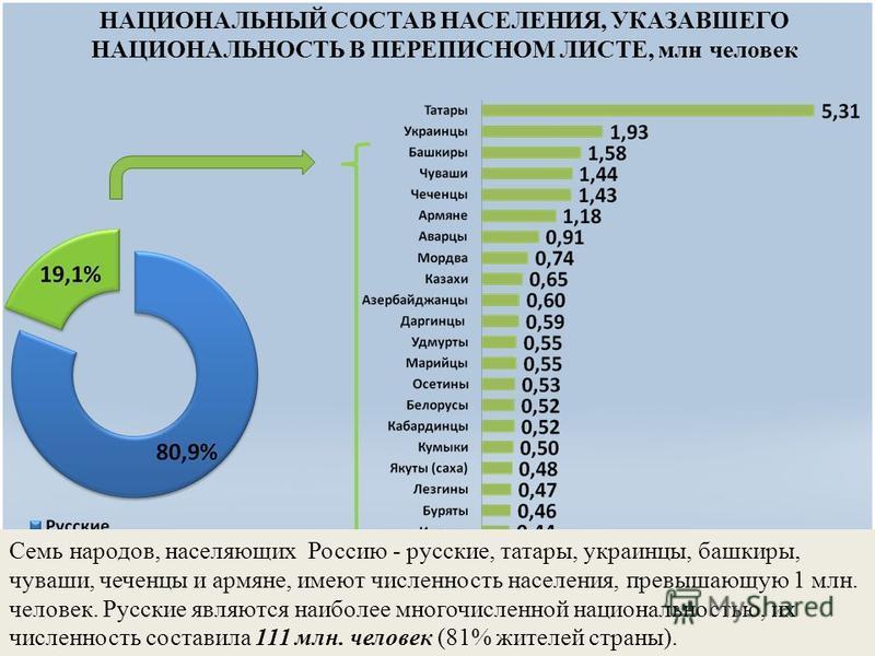 НАЦИОНАЛЬНЫЙ СОСТАВ НАСЕЛЕНИЯ, УКАЗАВШЕГО НАЦИОНАЛЬНОСТЬ В ПЕРЕПИСНОМ ЛИСТЕ, млн человек ВЫВОД: таким образом перепись подтвердила, что Российская Федерация является одним из самых многонациональных государств мира - представители свыше 160 националь