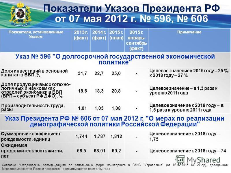 Показатели Указов Президента РФ от 07 мая 2012 г. 596, 606 Показатели, установленные Указом 2013 г. (факт) 2014 г. (факт) 2015 г. (план) 2015 г. январь- сентябрь (факт) Примечание Указ 596