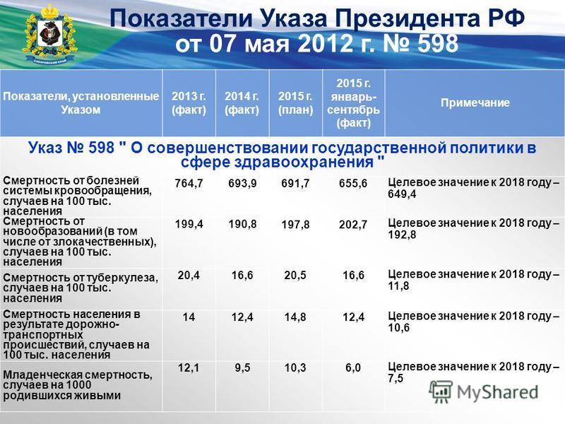 Показатели Указа Президента РФ от 07 мая 2012 г. 598 Показатели, установленные Указом 2013 г. (факт) 2014 г. (факт) 2015 г. (план) 2015 г. январь- сентябрь (факт) Примечание Указ 598