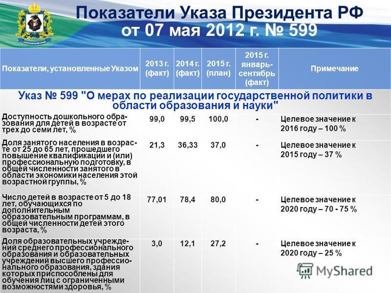 Показатели Указа Президента РФ от 07 мая 2012 г. 599 Показатели, установленные Указом 2013 г. (факт) 2014 г. (факт) 2015 г. (план) 2015 г. январь- сентябрь (факт) Примечание Указ 599