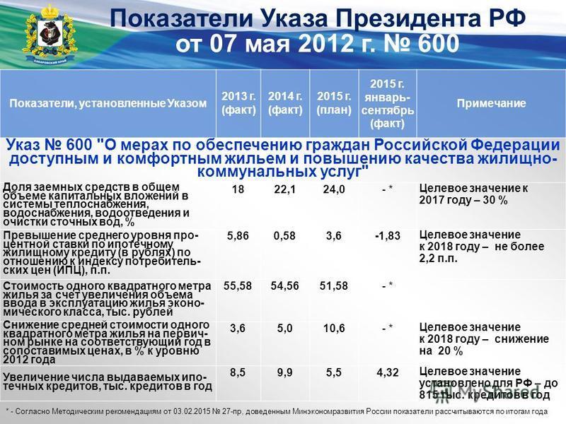 Показатели Указа Президента РФ от 07 мая 2012 г. 600 Показатели, установленные Указом 2013 г. (факт) 2014 г. (факт) 2015 г. (план) 2015 г. январь- сентябрь (факт) Примечание Указ 600