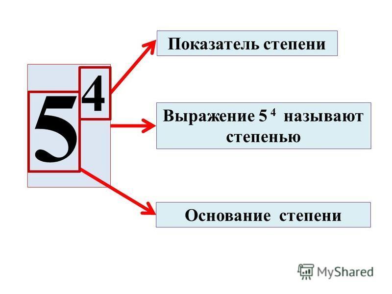 Показатель степени Основание степени 5 4 Выражение 5 4 называют степенью