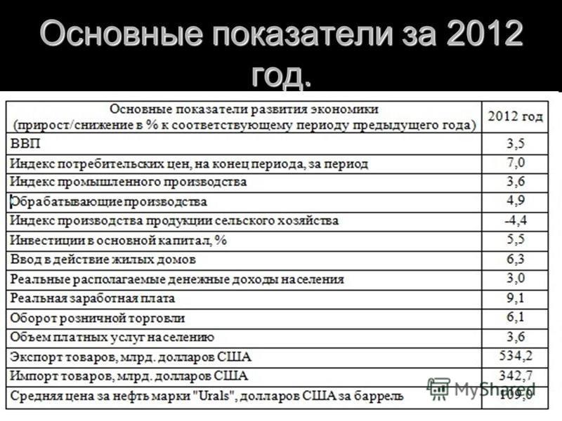 Основные показатели за 2012 год. Валовой внууутренний прудукт в текущих ценах, млрд.руб. 54369.1 Индекс физического объема в % к соответствующему периоду предыдущего года 104.3 Индекс-дефлятор в % к соответствующему периоду предыдущего года 115.4