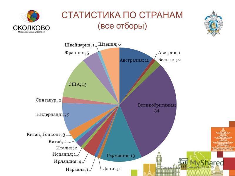 СТАТИСТИКА ПО СТРАНАМ (все отборы) * Предварительные данные на 29.09.15