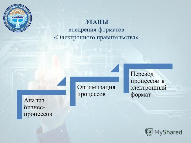ЭТАПЫ внедрения форматов «Электронного правительства» Анализ бизнес- процессов Оптимизация процессов Перевод процессов в электронный формат