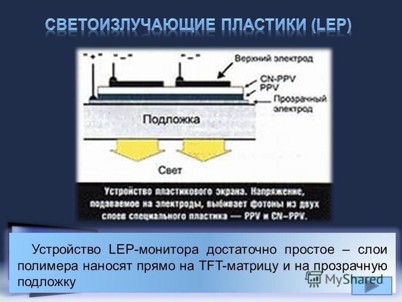 Page 22 Устройство LEP-монитора достаточно простое – слои полимера наносят прямо на TFT-матрицу и на прозрачную подложку