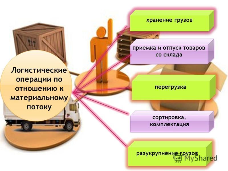хранение грузов приемка и отпуск товаров со склада сортировка, комплектация разукрупнение грузов перегрузка Логистические операции по отношению к материальному потоку