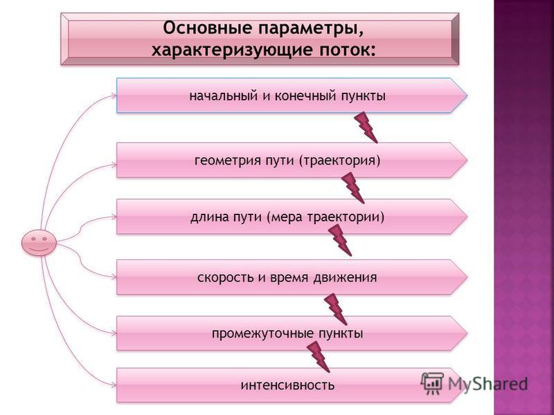 геометрия пути (траектория) начальный и конечный пункты длина пути (мера траектории) скорость и время движения промежуточные пункты интенсивность Основные параметры, характеризующие поток: