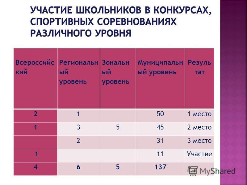 Всероссийс кий Региональн ый уровень Зональн ый уровень Муниципальн ый уровень Резуль тат 21 501 место 135452 место 2 313 место 1 11Участие 465137