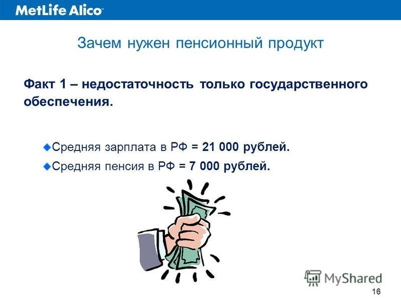 Зачем нужен пенсионный продукт Факт 1 – недостаточность только государственного обеспечения. Средняя зарплата в РФ = 21 000 рублей. Средняя пенсия в РФ = 7 000 рублей. 16