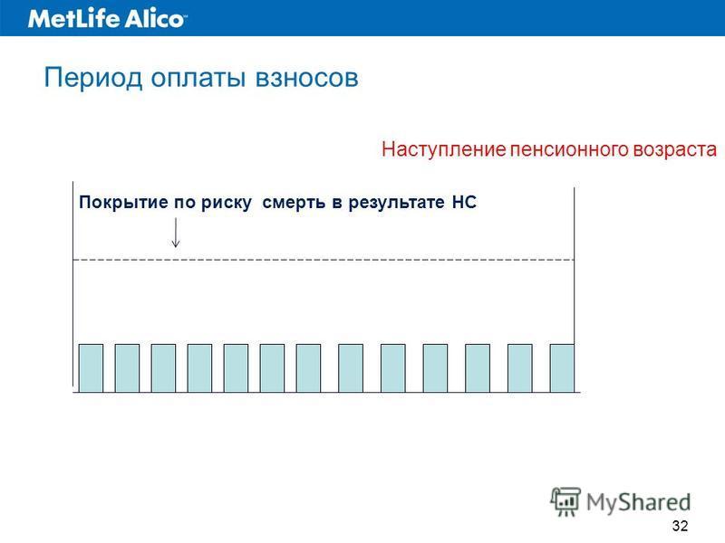 Период оплаты взносов Наступление пенсионного возраста Покрытие по риску смерть в результате НС 32