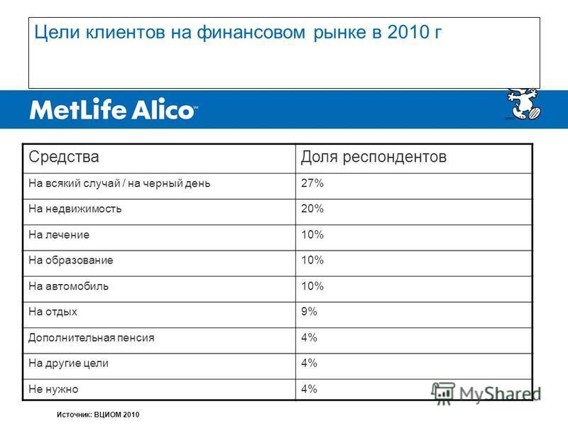 Цели клиентов на финансовом рынке в 2010 г Средства Доля респондентов На всякий случай / на черный день 27% На недвижимость 20% На лечение 10% На образование 10% На автомобиль 10% На отдых 9% Дополнительная пенсия 4% На другие цели 4% Не нужно 4% Ист